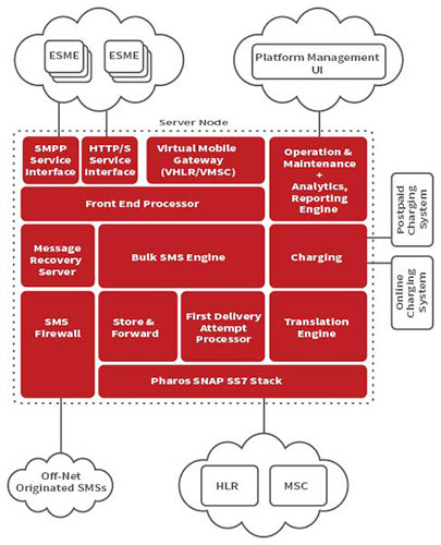 SMS System VI Architecture
